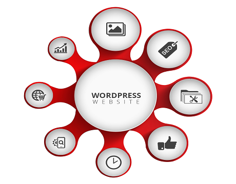 wordpress development company in patna